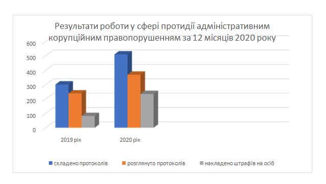 На Николаевщине в 2020 году за коррупционные правонарушения к ответственности привлечено 117 депутатов местных советов (ИНФОГРАФИКА) 1