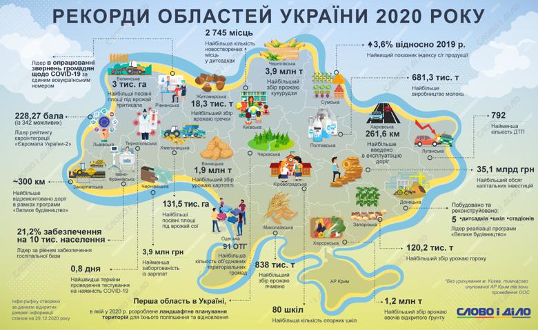 В 2020 году у Николаевской области с рекордами не густо. Рекорды всех областей (ИНФОГРАФИКА) 1