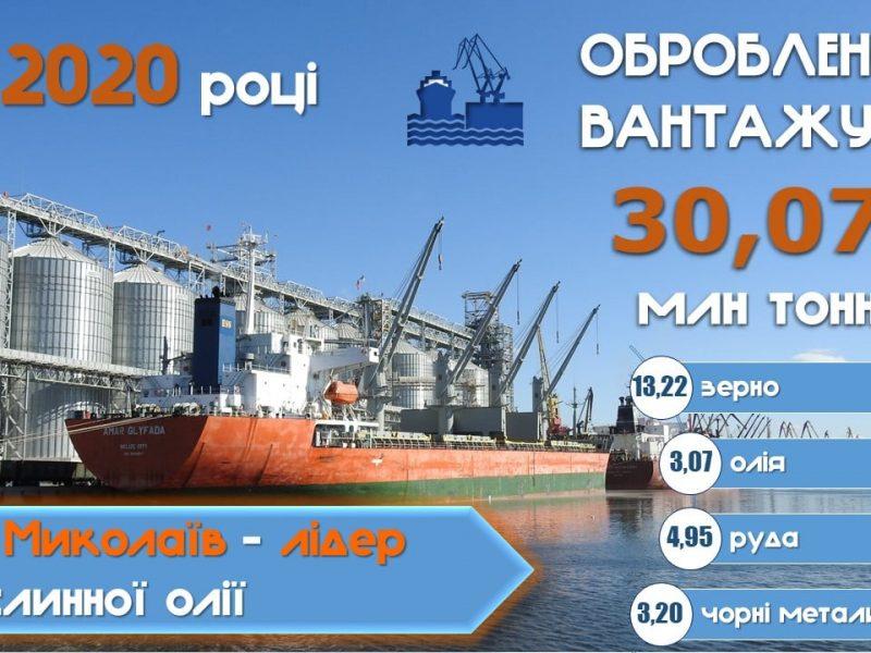 В Николаевском морском порту в 2020 году перевалено 30,07 млн.тонн грузов