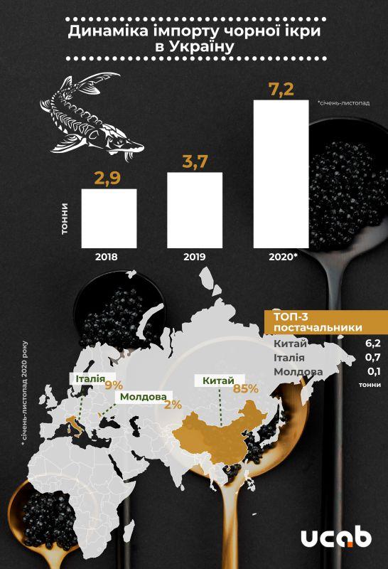 Есть спрос. За прошлый год Украина почти вдвое нарастила импорт черной икры (ИНФОГРАФИКА) 1