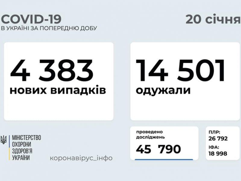 В Украине за сутки – почти 4,4 тысячи новых случаев коронавируса, умерло 212 человек