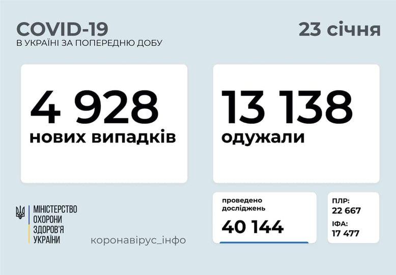За сутки в Украине – почти 5 тысяч новых случаев COVID-19, умерло 116 человек