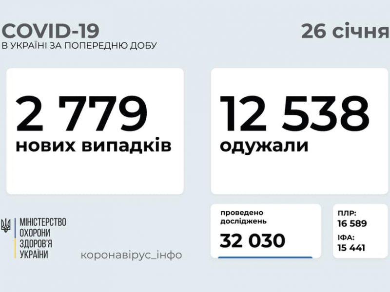 За сутки в Украине – почти 2,8 тысяч новых случаев коронавируса, умерло 133 человека