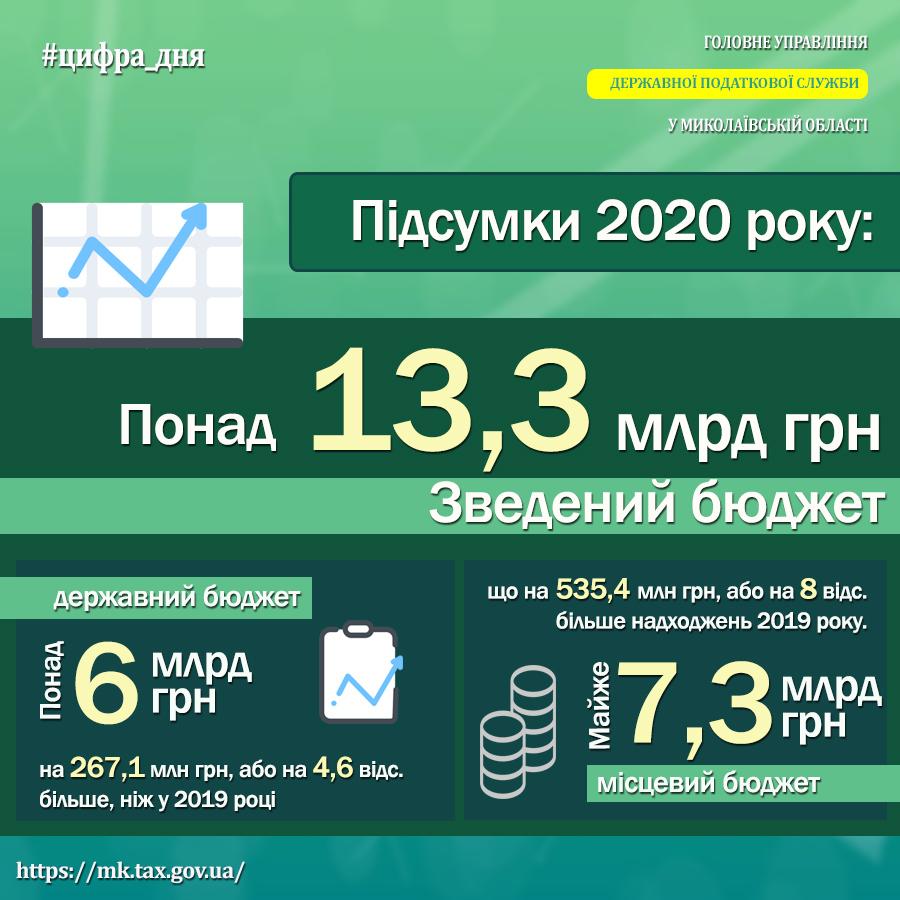Итоги 2020 г.: ГНС Николаевщины обеспечила поступление в бюджеты всех уровней более 13,3 млрд гривен 1