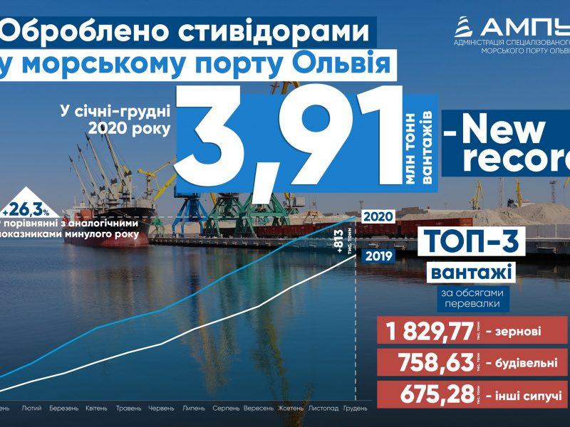 В 2020 году николаевский порт «Ольвия» установил новый абсолютный рекорд грузопереработки