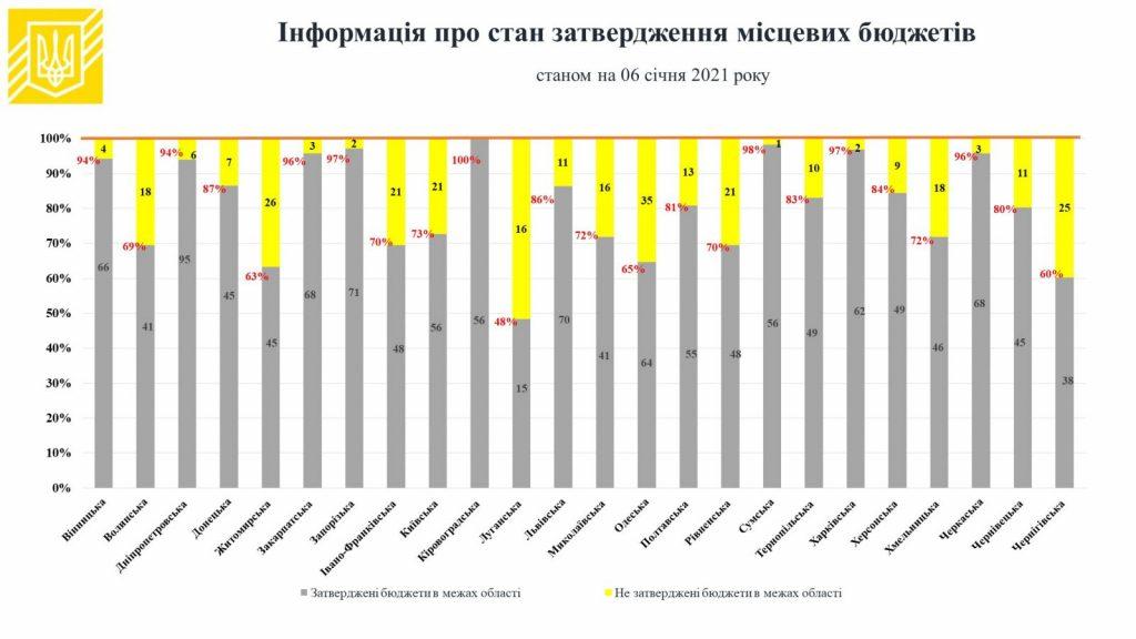 В Николаевской области утверждено только 72% местных бюджетов (ИНФОГРАФИКА) 1