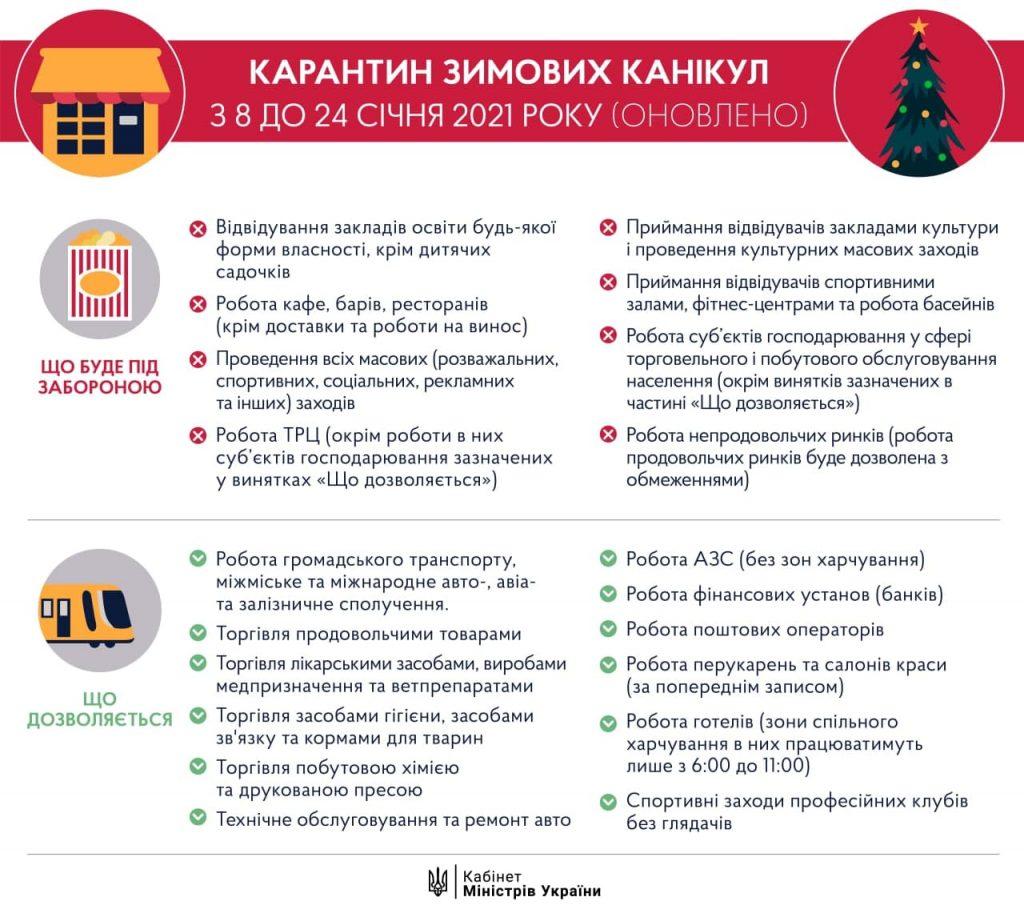С завтрашнего дня в Украине начинает действовать «карантин зимних каникул». Что разрешено, а что запрещено (ИНФОГРАФИКА) 1