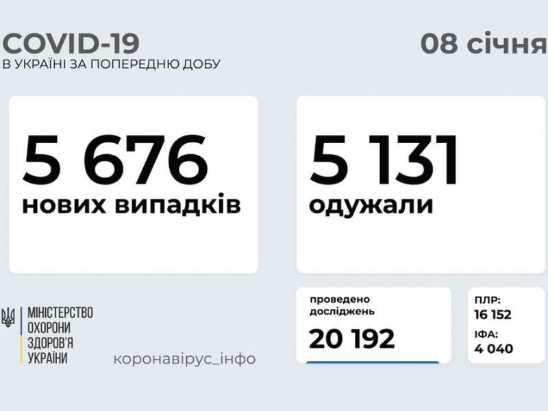 За сутки в Украине – свыше 5,6 тысяч новых больных COVID-19. Николаевщина – в числе лидеров по приросту новых заболевших