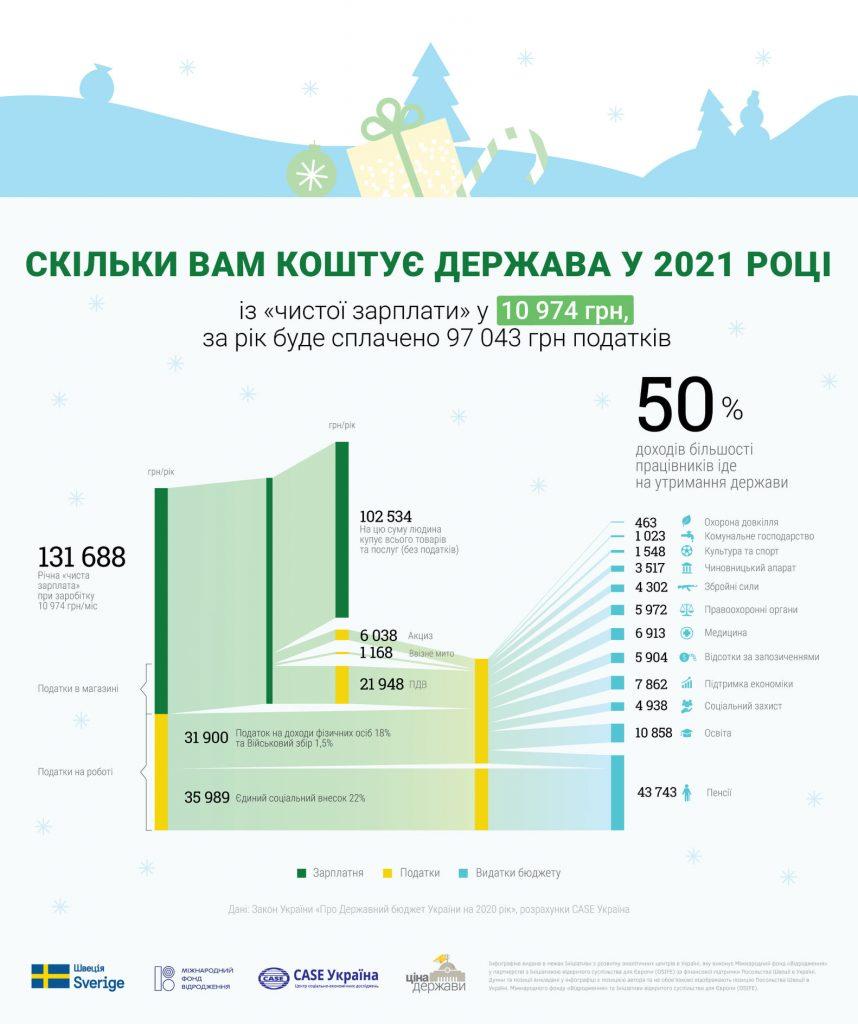 Средний украинец в 2021 году отдаст государству 97 тыс.грн 1