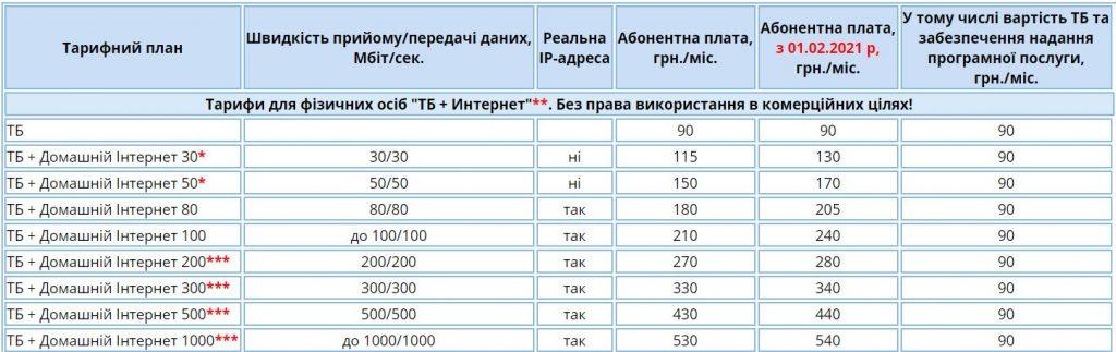 """В Николаеве провайдер """"Дикий Сад"""" поднимает тарифы на интернет-услуги 3"""