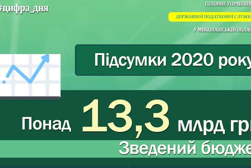 Итоги 2020 г.: ГНС Николаевщины обеспечила поступление в бюджеты всех уровней более 13,3 млрд гривен