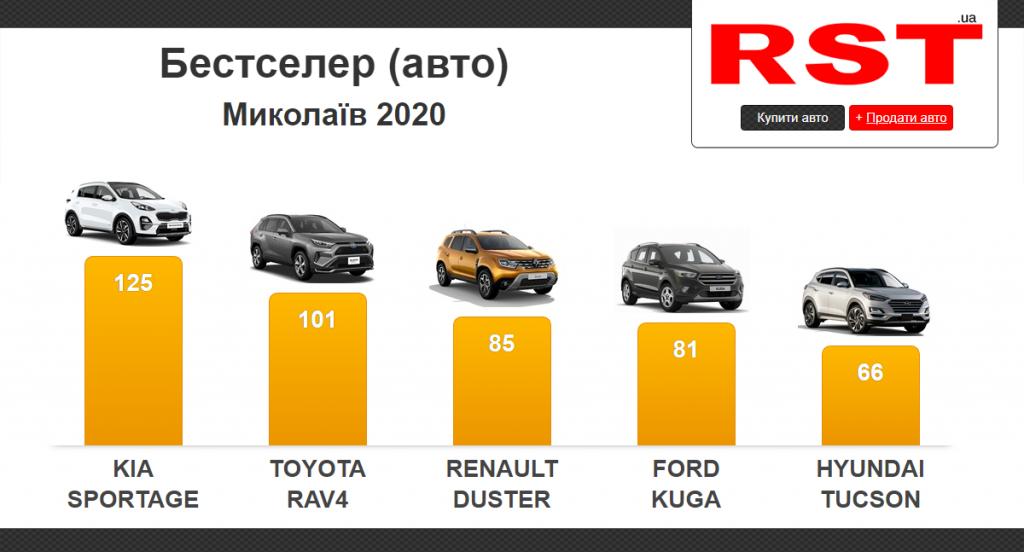 Николаевцы за прошлый год потратили на новые авто более 54 млн долларов. Что покупали? (ИНФОГРАФИКА) 1