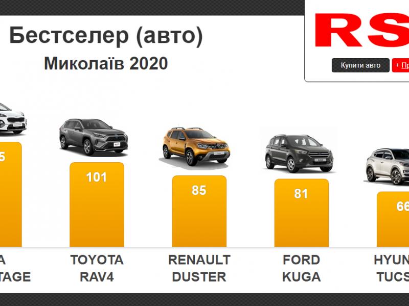 Николаевцы за прошлый год потратили на новые авто более 54 млн долларов. Что покупали? (ИНФОГРАФИКА)