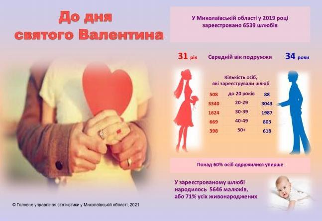 В Николаевской области заключают не ранние браки: занимательная инфографика от ГУ статистики ко Дню святого Валентина 1