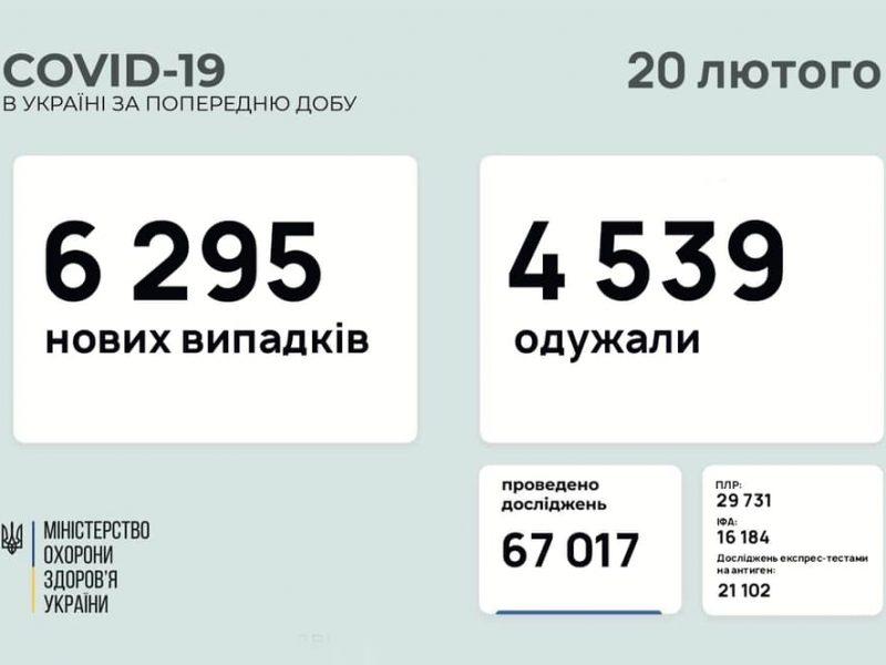 В Украине за сутки – почти 6,3 тысячи новых случаев коронавируса, умерло 73 человека