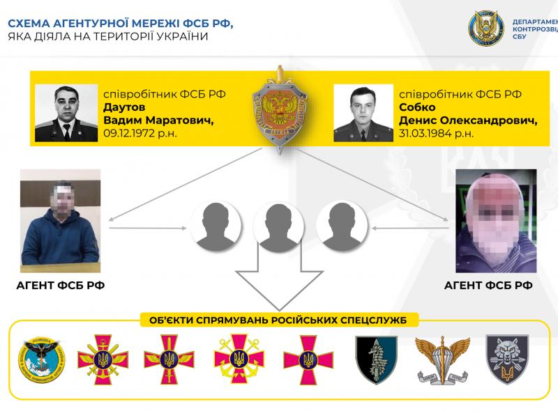 Агенты ФСБ – бывшие украинские военные – готовили в Николаеве диверсию (ИНФОГРАФИКА)