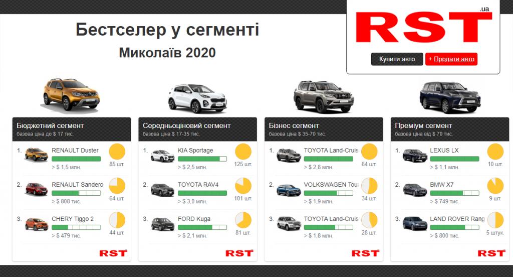 Николаевцы за прошлый год потратили на новые авто более 54 млн долларов. Что покупали? (ИНФОГРАФИКА) 3