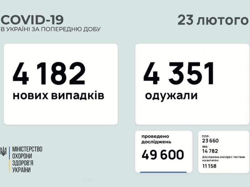 В Украине за сутки – почти 4,2 тысячи новых больных коронавирусом, умерло 153 человека
