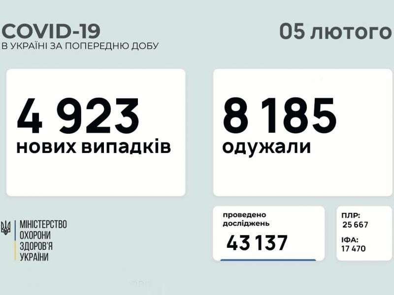 В Украине за сутки – почти 5 тысяч новых больных коронавирусом, 158 человек умерло