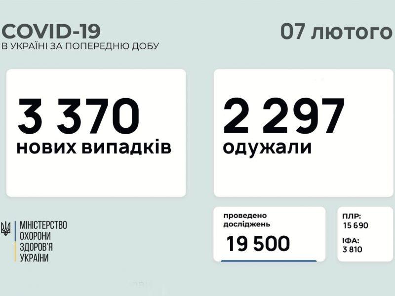 В Украине за сутки – почти 3,4 тысячи новых случаев коронавируса, 81 человек умер