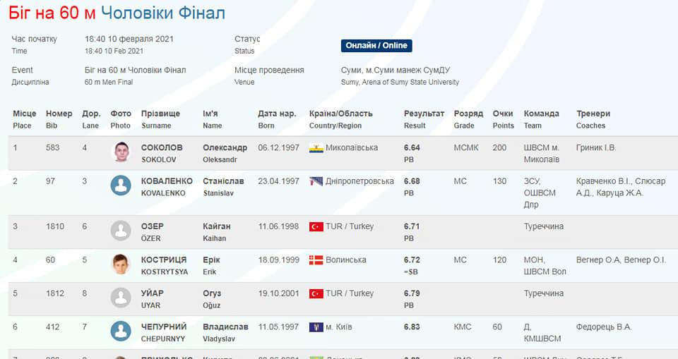 Николаевский легкоатлет на чемпионате Украины обновил рекорд Николаевской области в беге на 60 м (ФОТО) 1
