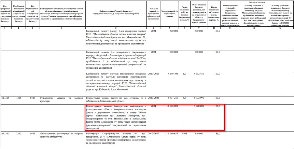 Николаевская ОГА предлагает выделить 5 млн.грн. на установку флага-рекордсмена 1