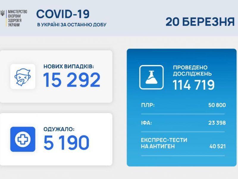 За сутки в Украине – почти 15,3 тысячи новых заболевших COVID-19, умерло 260 человек
