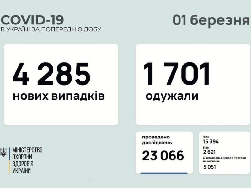 В Украине за сутки – почти 4,3 тысячи новых заболевших COVID-19, умерло 68 человек