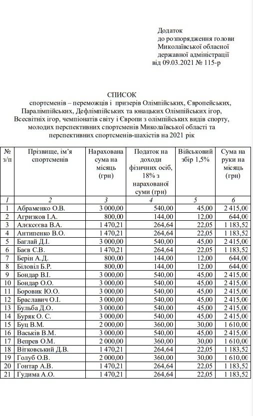 68 спортсменам Николаевской области назначены стипендии облсовета и ОГА (ПЕРЕЧЕНЬ) 1