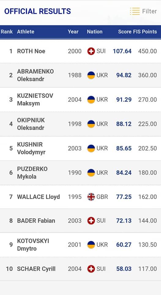 Николаевский фристайлист Абраменко – серебряный призер этапа Кубка Европы 3