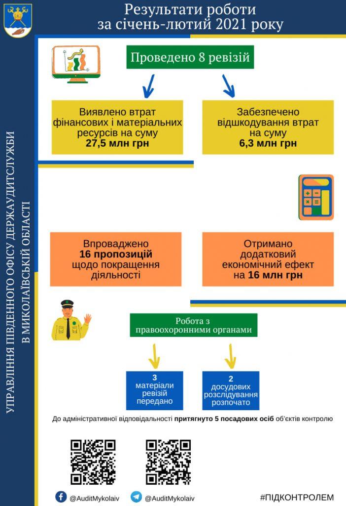 В Николаевской области Госаудитслужба выявила нарушения законодательства, которые привели к потерям ресурсов на 27,5 млн.грн. 1