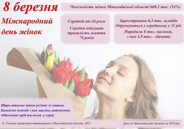 В Николаевской области – женщин больше, чем мужчин (ИНФОГРАФИКА)
