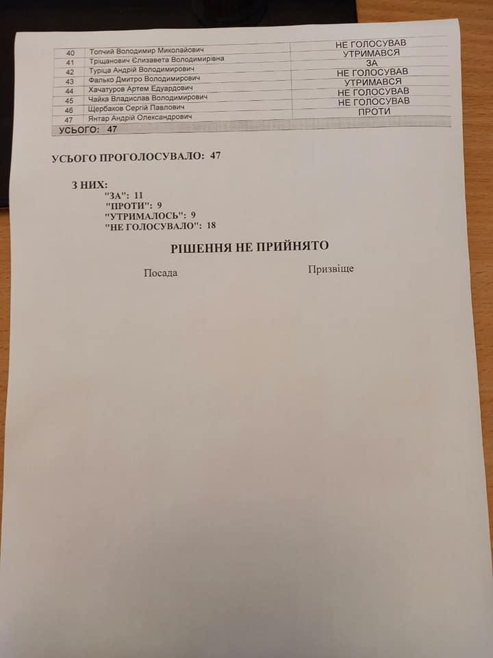 Депутаты Николаевского горсовета не стали включать в повестку дня сессии вопрос об обращении к ВР по поводу местных референдумов 3