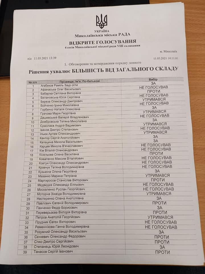 Депутаты Николаевского горсовета не стали включать в повестку дня сессии вопрос об обращении к ВР по поводу местных референдумов 1