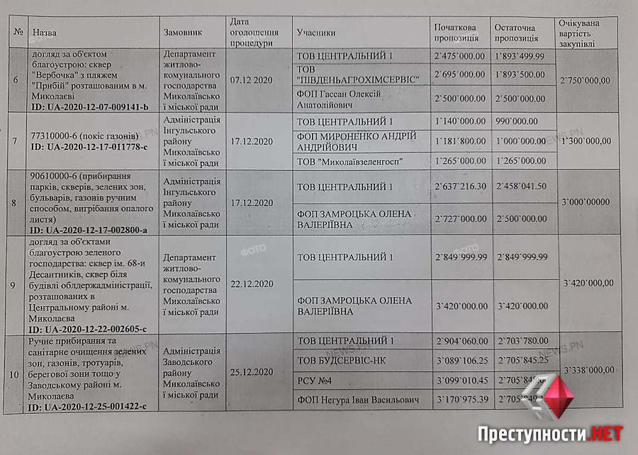 Только для «своих»? В Николаеве тендера, где побеждает УК «Центральный-1», отменяются, или победа отдается фирмам, связанным с ДЖКХ (ФОТО) 33