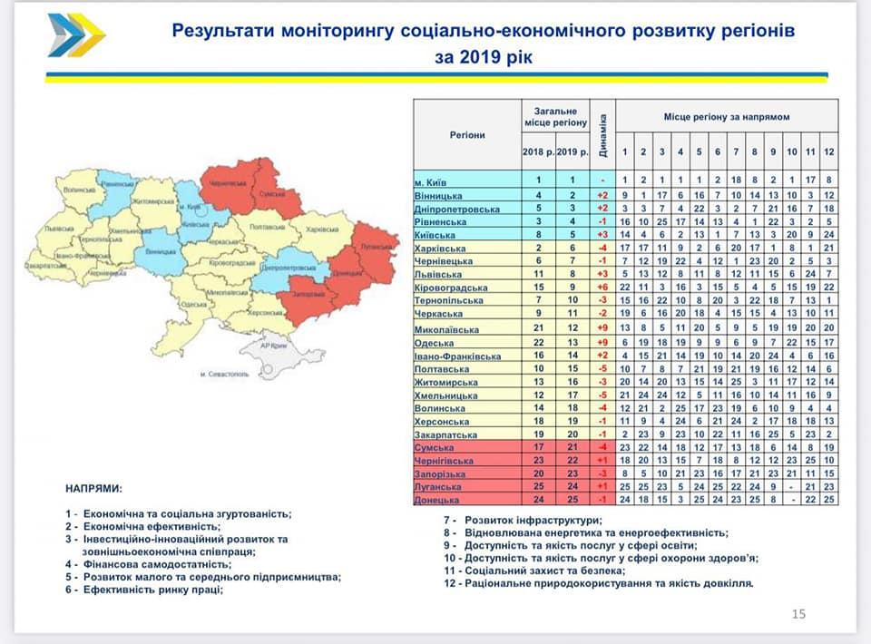 Николаевщина поднялась на 4-ое место в рейтинге социально-экономического развития регионов (ИНФОГРАФИКА) 3