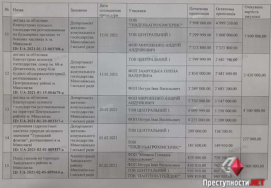 Только для «своих»? В Николаеве тендера, где побеждает УК «Центральный-1», отменяются, или победа отдается фирмам, связанным с ДЖКХ (ФОТО) 35