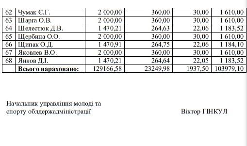 68 спортсменам Николаевской области назначены стипендии облсовета и ОГА (ПЕРЕЧЕНЬ) 5