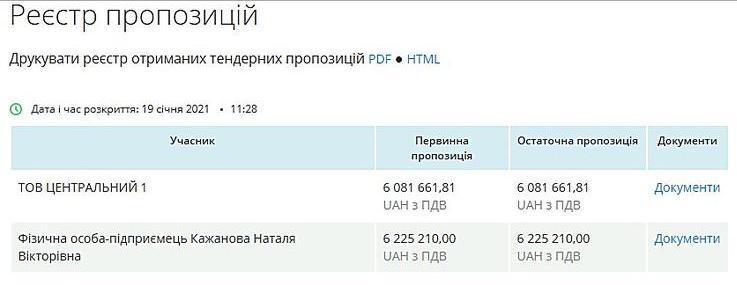Только для «своих»? В Николаеве тендера, где побеждает УК «Центральный-1», отменяются, или победа отдается фирмам, связанным с ДЖКХ (ФОТО) 9