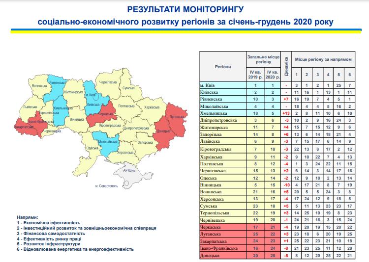 Николаевщина поднялась на 4-ое место в рейтинге социально-экономического развития регионов (ИНФОГРАФИКА) 1