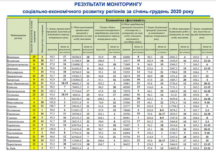 Николаевщина поднялась на 4-ое место в рейтинге социально-экономического развития регионов (ИНФОГРАФИКА) 5