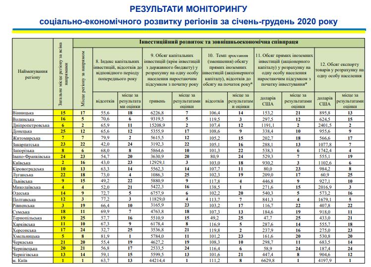 Николаевщина поднялась на 4-ое место в рейтинге социально-экономического развития регионов (ИНФОГРАФИКА) 7