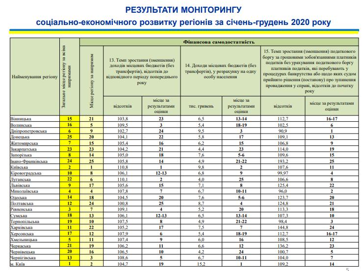 Николаевщина поднялась на 4-ое место в рейтинге социально-экономического развития регионов (ИНФОГРАФИКА) 9