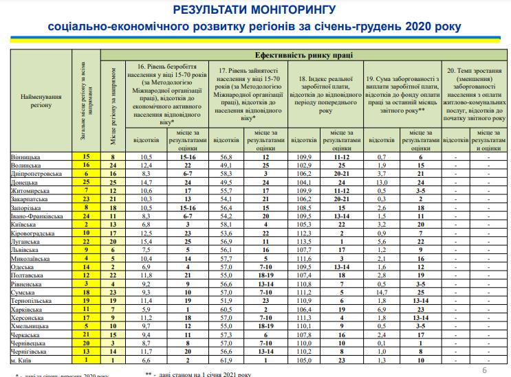 Николаевщина поднялась на 4-ое место в рейтинге социально-экономического развития регионов (ИНФОГРАФИКА) 11