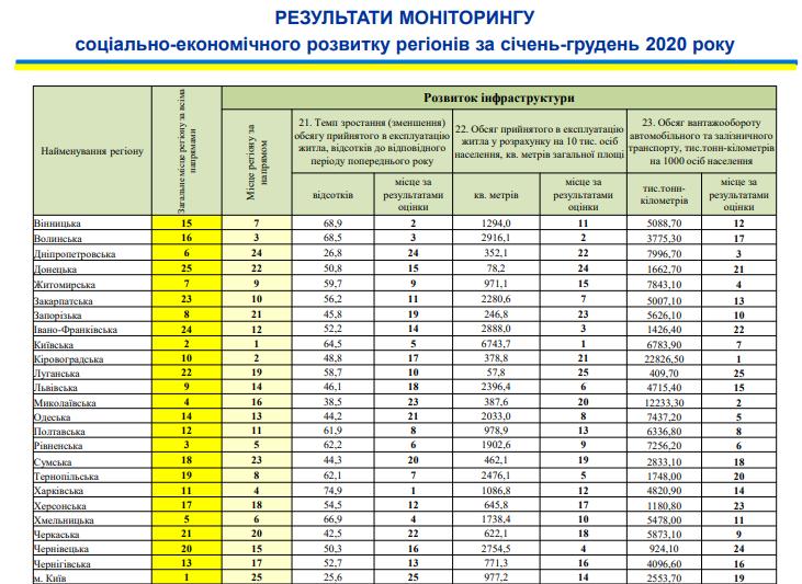 Николаевщина поднялась на 4-ое место в рейтинге социально-экономического развития регионов (ИНФОГРАФИКА) 13