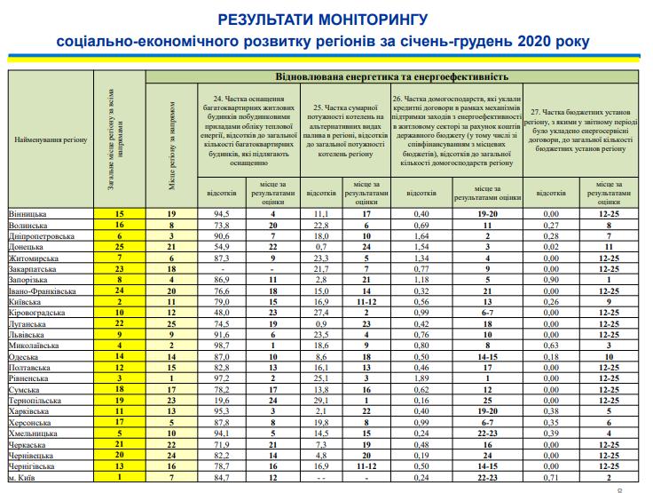 Николаевщина поднялась на 4-ое место в рейтинге социально-экономического развития регионов (ИНФОГРАФИКА) 15