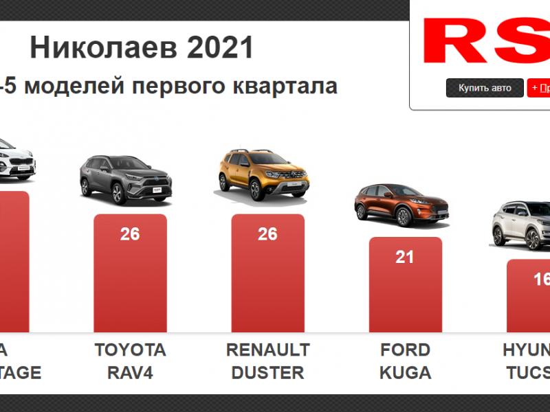 Николаевцы с начала года купили новых авто на 14 млн долларов (ИНФОГРАФИКА)