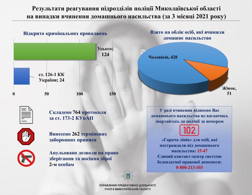 В Николаевской области с начала года открыли 124 уголовных производства по фактам домашнего насилия (ИНФОГРАФИКА) 1