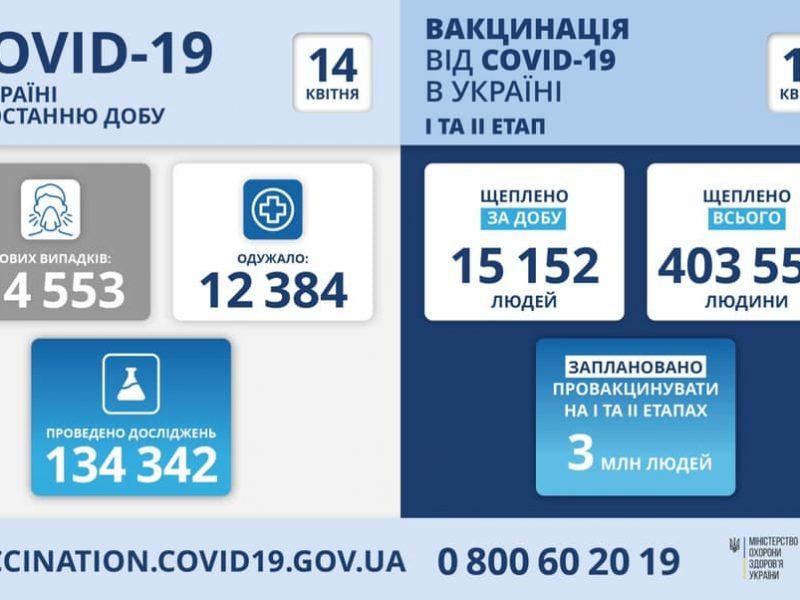 За сутки в Украине – свыше 14,5 тысяч новых больных коронавирусом, 467 человек умерло