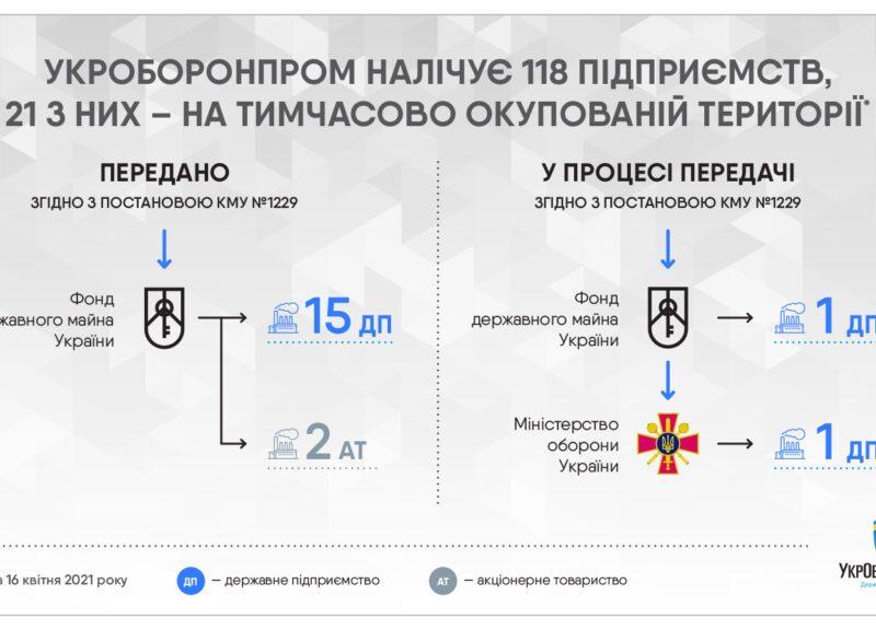 «Укроборонпром» передал на приватизацию 17 предприятий